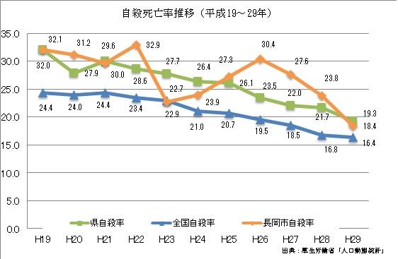 自殺死亡率の推移(H19-29)
