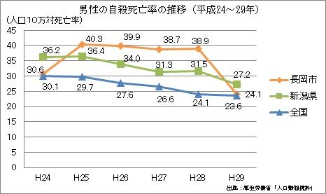 男性の自殺死亡率の推移(H24~H29)